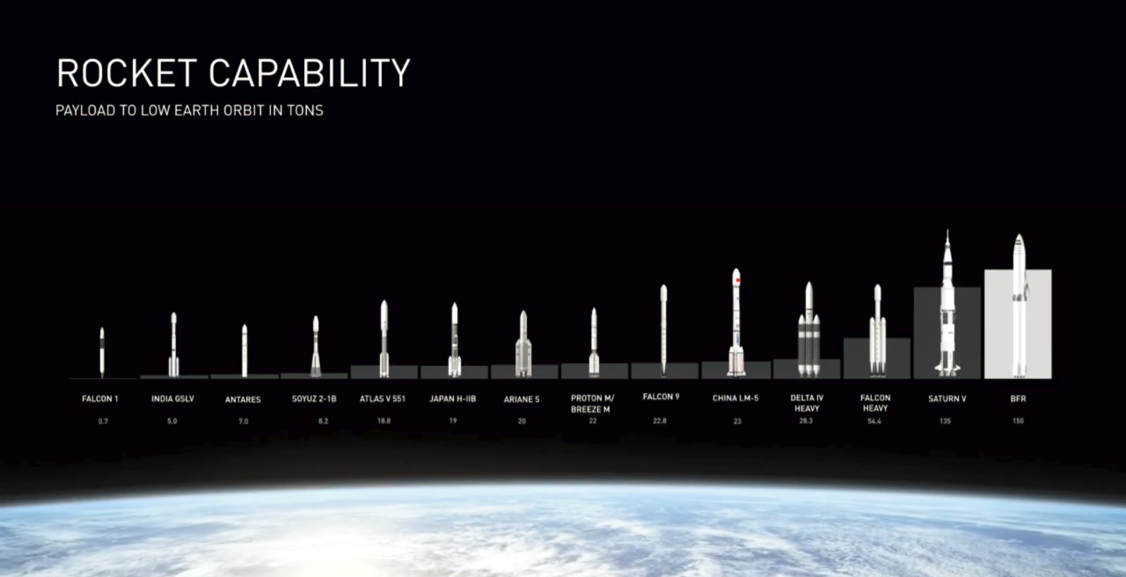 SpaceX Rockets - thecloudblog.in